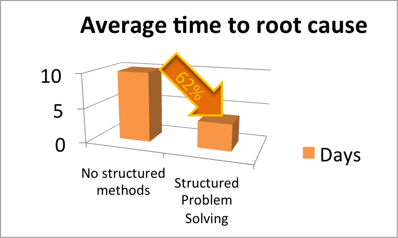 SMAC-2015-Blog-Michael-Hall-Graph-Average-time-to-root-cause